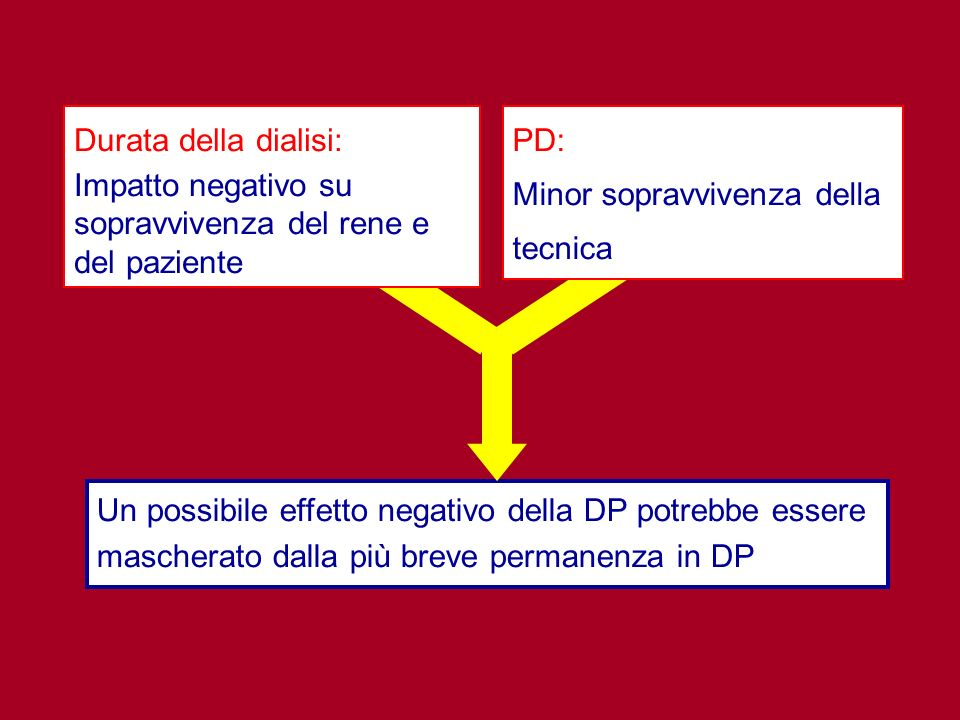 Impatto negativo su sopravvivenza del rene e del paziente PD: