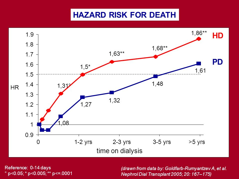 HAZARD RISK FOR DEATH HD PD time on dialysis 1.9 1,86** 1.8 1,68** 1.7
