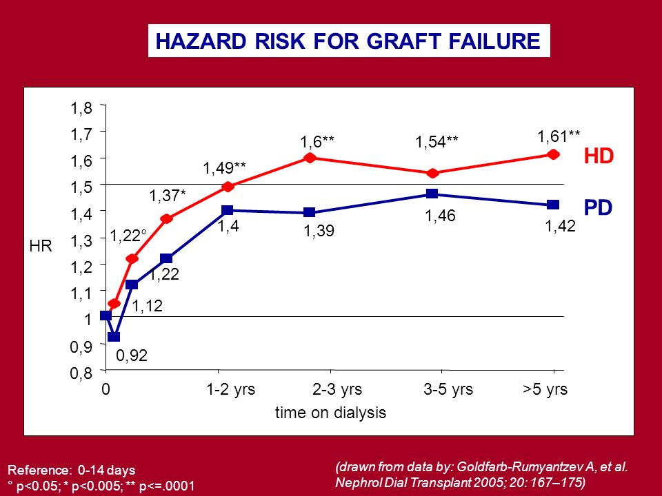 HAZARD RISK FOR GRAFT FAILURE