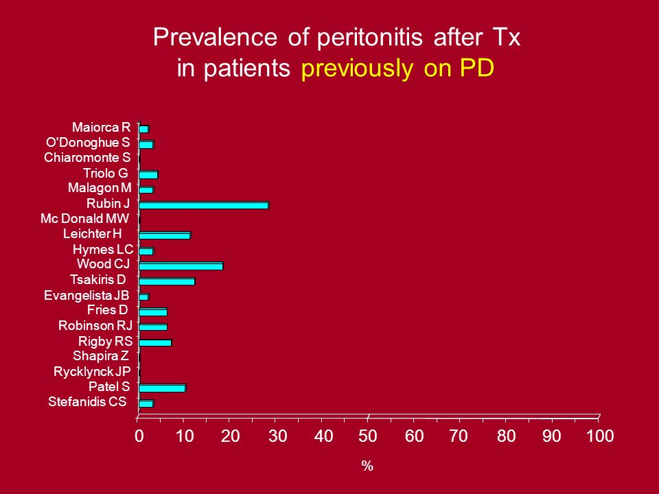 Prevalence of peritonitis after Tx in patients previously on PD