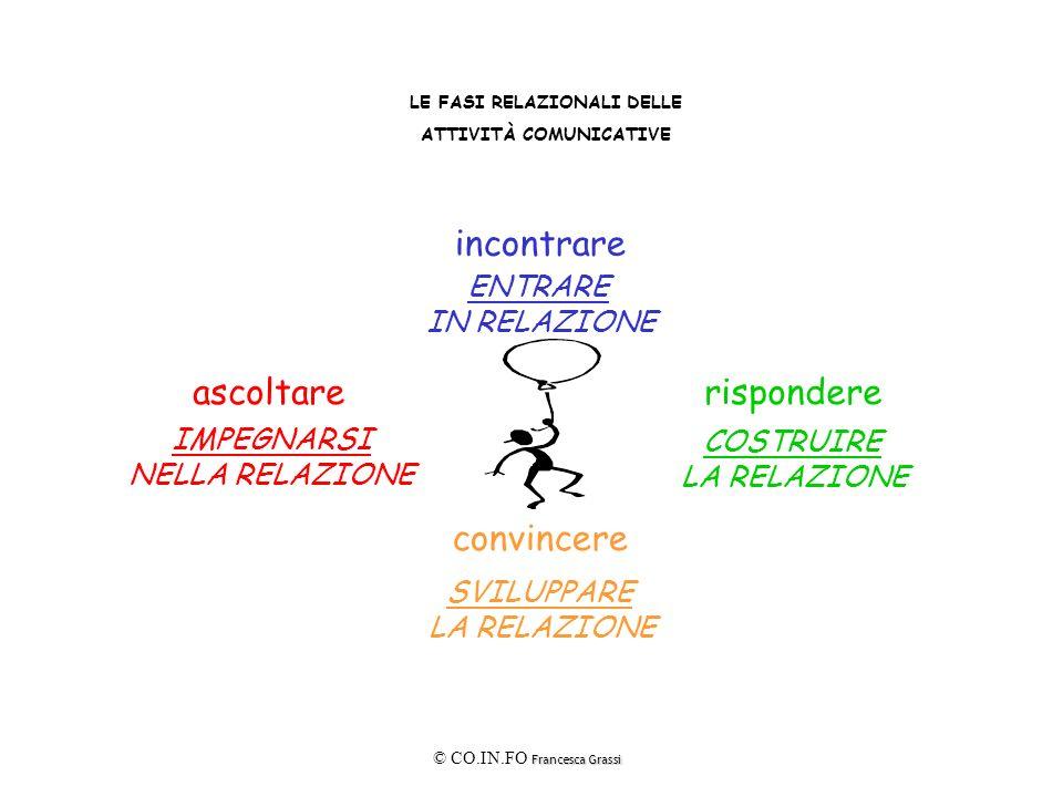 LE FASI RELAZIONALI DELLE ATTIVITÀ COMUNICATIVE