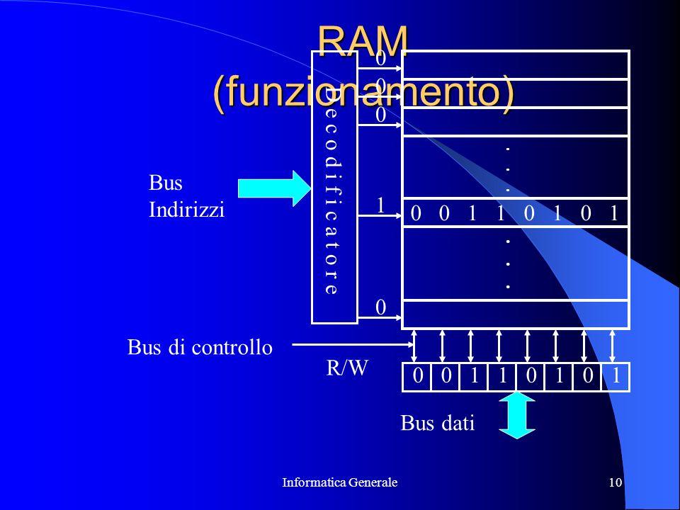 RAM (funzionamento) Bus Indirizzi D e c o d i f i c a t o r e 1 1 1 1