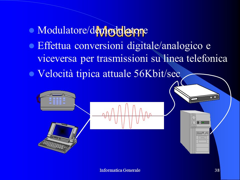 Modem Modulatore/demodulatore