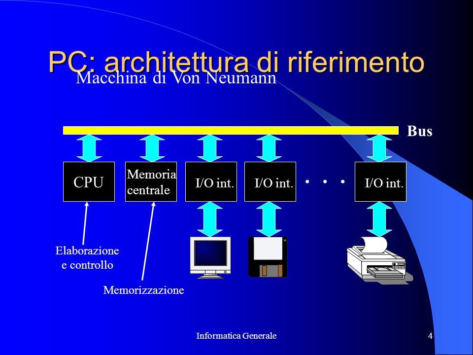 PC: architettura di riferimento