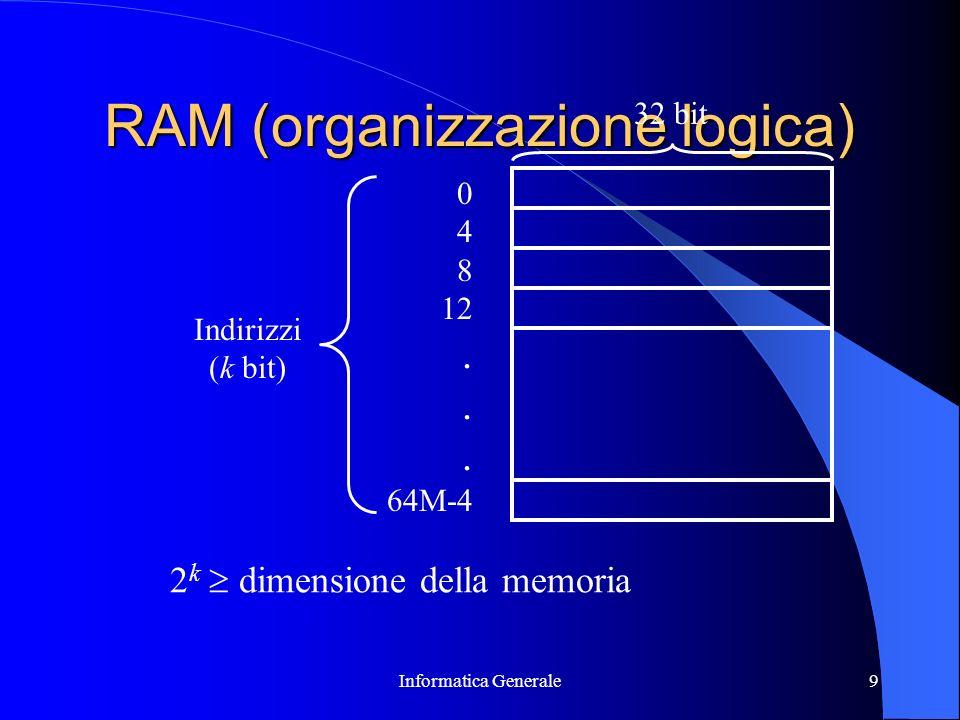 RAM (organizzazione logica)