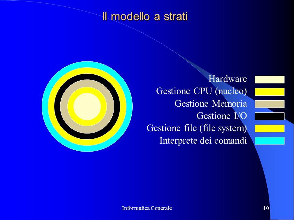 Il modello a strati Hardware Gestione CPU (nucleo) Gestione Memoria