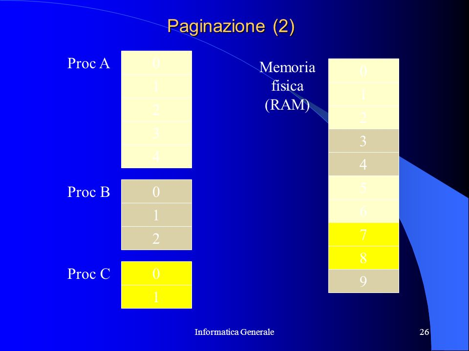 Paginazione (2) Proc A Memoria fisica 1 (RAM) 1 2 2 3 3 4 4 5 Proc B 6