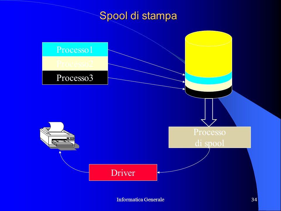 Spool di stampa Processo1 Processo2 Processo3 Processo di spool Driver