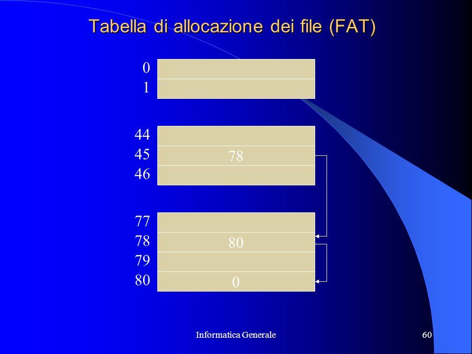 Tabella di allocazione dei file (FAT)