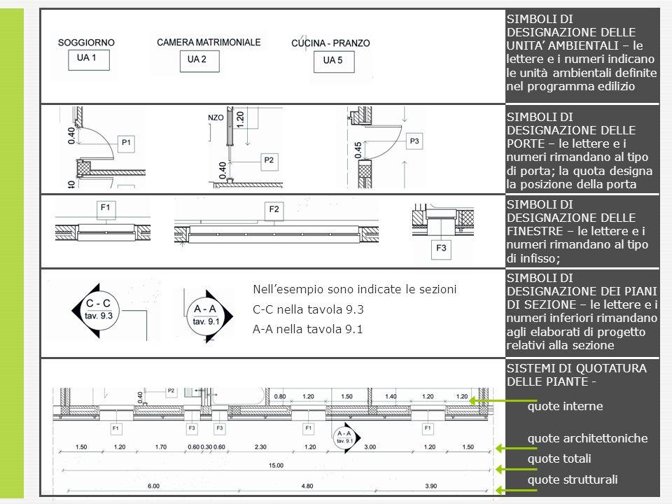SIMBOLI DI DESIGNAZIONE DELLE UNITA' AMBIENTALI – le lettere e i numeri indicano le unità ambientali definite nel programma edilizio