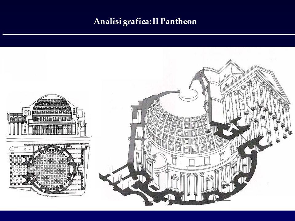 Analisi grafica: Il Pantheon
