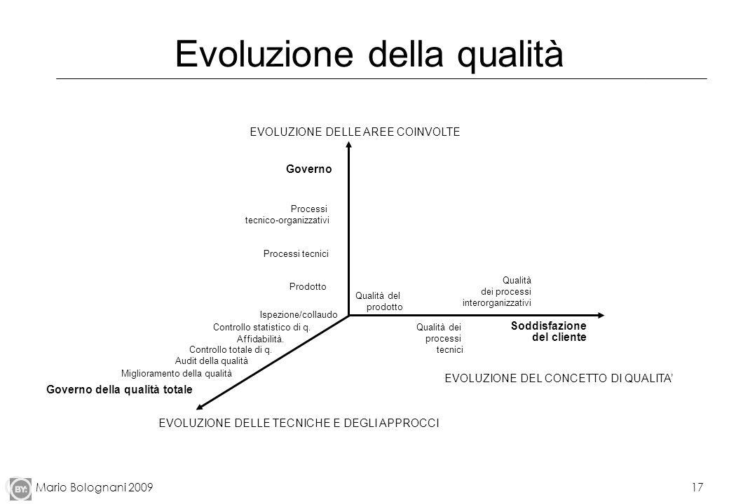 Evoluzione della qualità