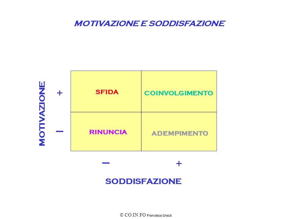 + + MOTIVAZIONE E SODDISFAZIONE MOTIVAZIONE SODDISFAZIONE SFIDA
