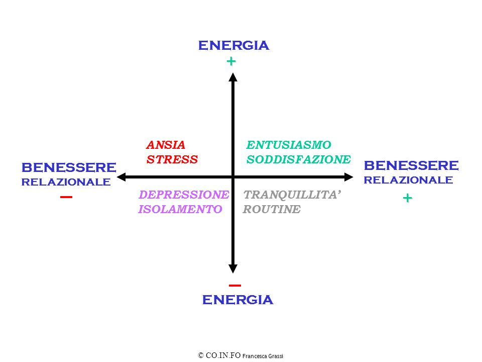 + + ENERGIA BENESSERE BENESSERE ENERGIA ANSIA STRESS ENTUSIASMO