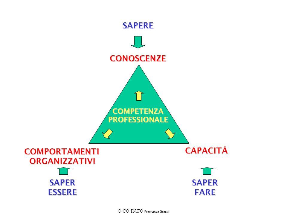 SAPERE CONOSCENZE COMPORTAMENTI ORGANIZZATIVI CAPACITÀ SAPER ESSERE
