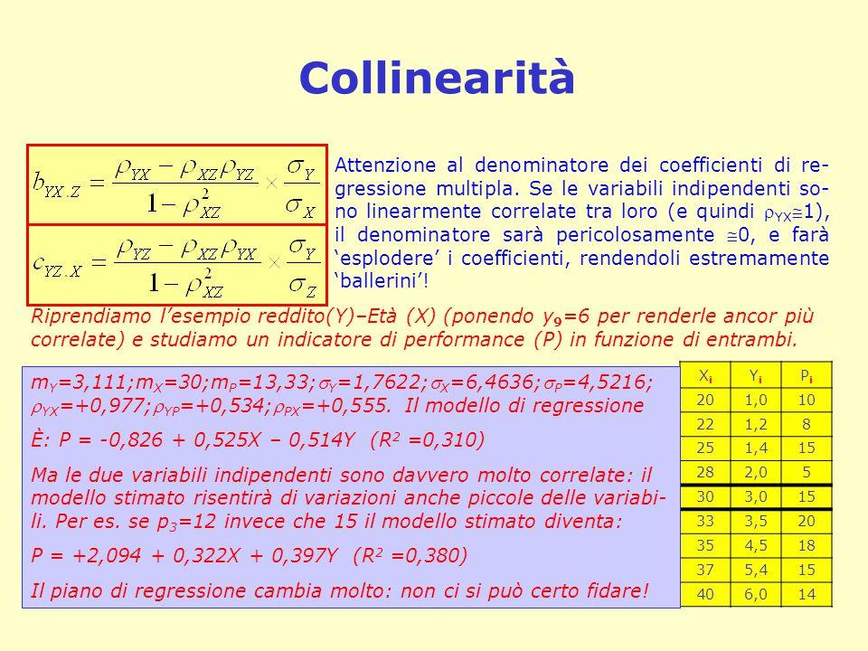 Collinearità
