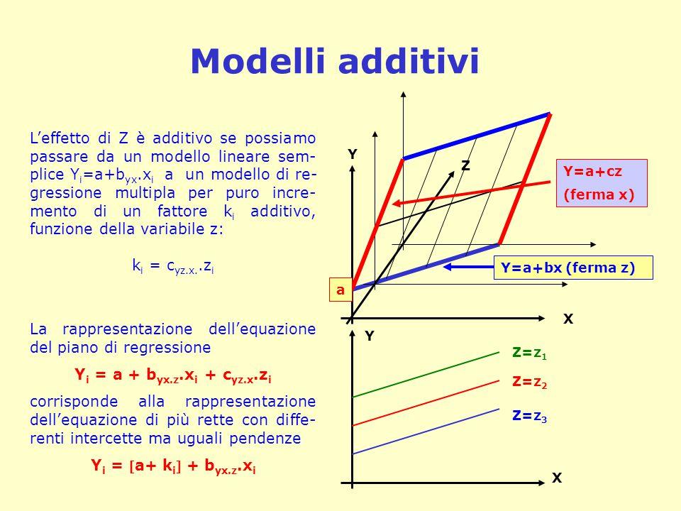 Modelli additivi