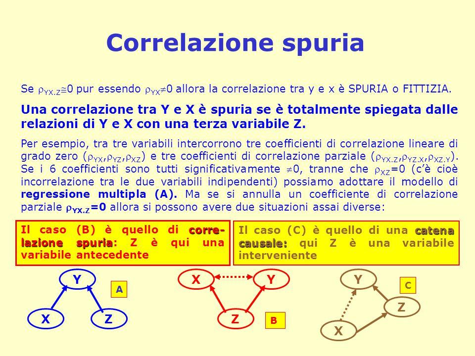 Correlazione spuria Se YX.Z0 pur essendo YX0 allora la correlazione tra y e x è SPURIA o FITTIZIA.