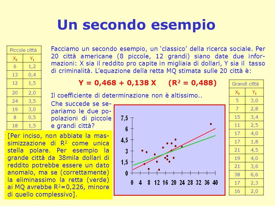 Un secondo esempio Y = 0,468 + 0,138 X (R2 = 0,488)