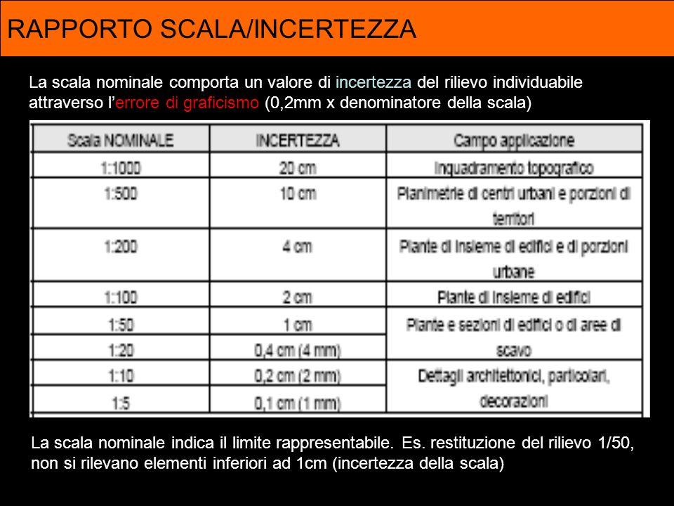 RAPPORTO SCALA/INCERTEZZA