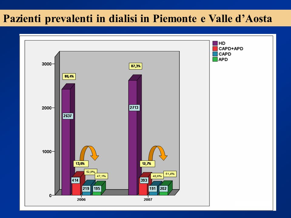Pazienti prevalenti in dialisi in Piemonte e Valle d'Aosta