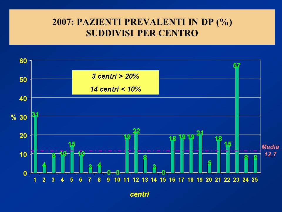 2007: PAZIENTI PREVALENTI IN DP (%) SUDDIVISI PER CENTRO