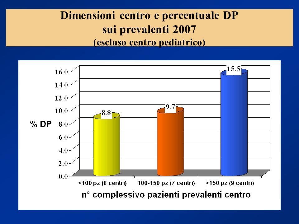 Dimensioni centro e percentuale DP sui prevalenti 2007 (escluso centro pediatrico)