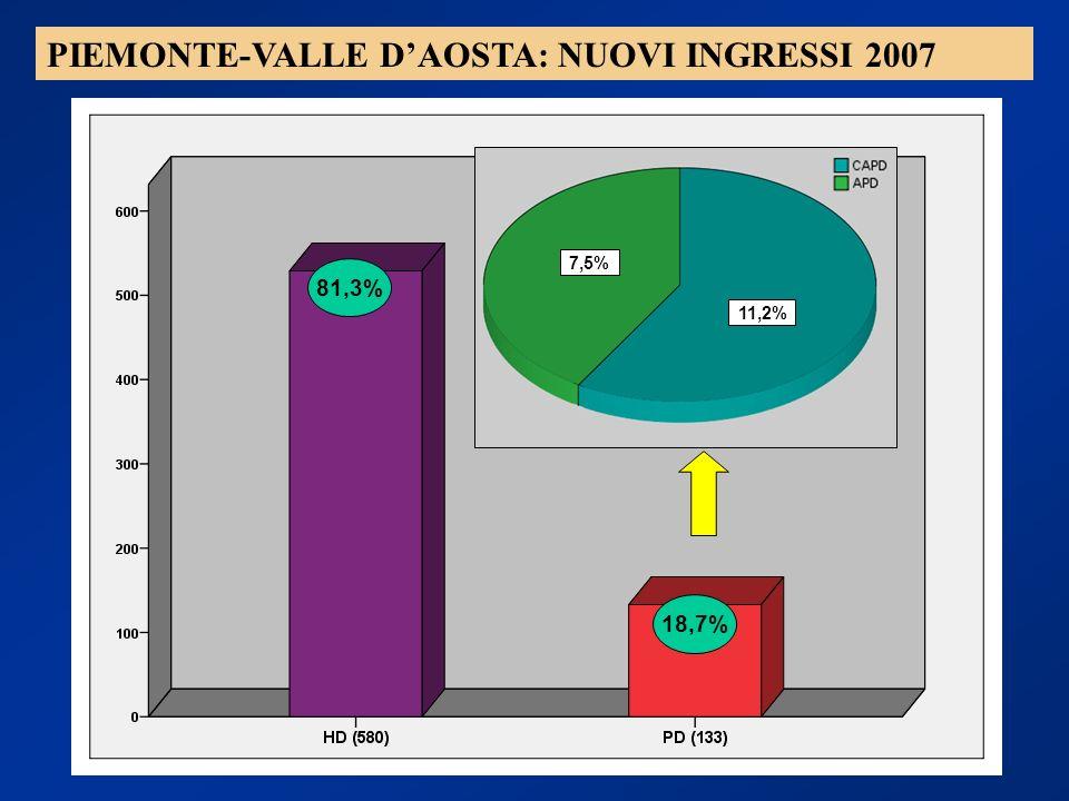 PIEMONTE-VALLE D'AOSTA: NUOVI INGRESSI 2007