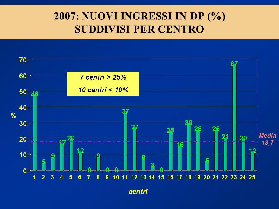 2007: NUOVI INGRESSI IN DP (%) SUDDIVISI PER CENTRO
