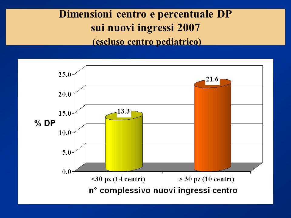 Dimensioni centro e percentuale DP sui nuovi ingressi 2007 (escluso centro pediatrico)