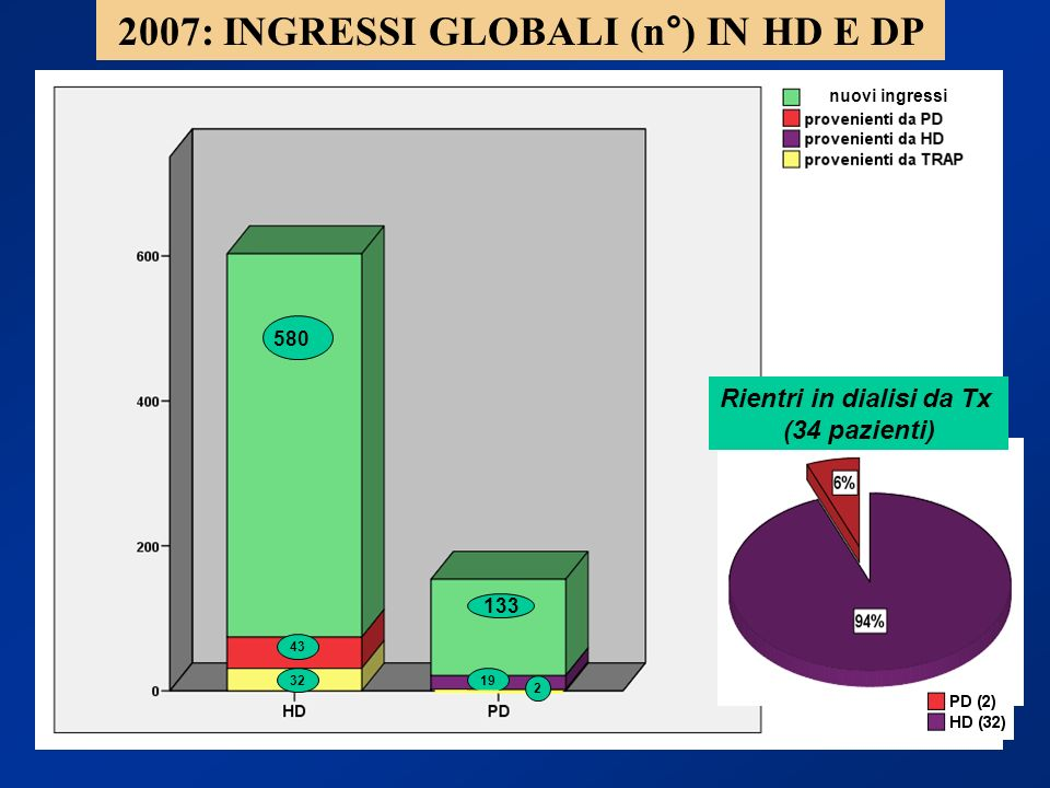 2007: INGRESSI GLOBALI (n°) IN HD E DP Rientri in dialisi da Tx