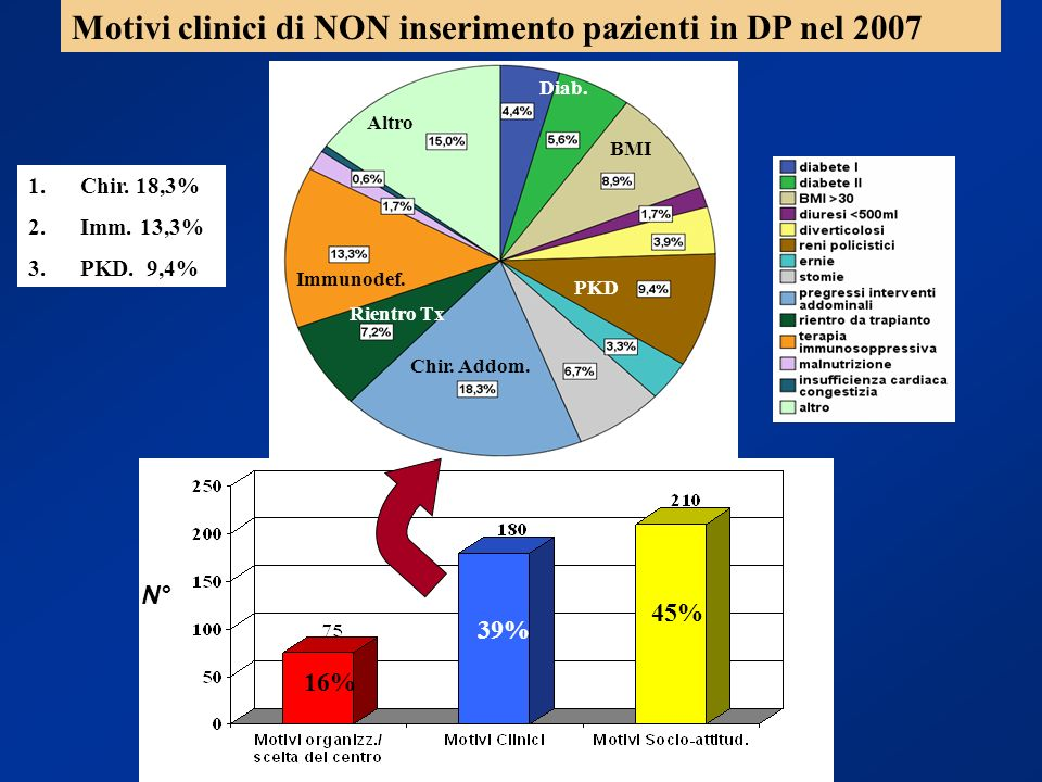 Motivi clinici di NON inserimento pazienti in DP nel 2007
