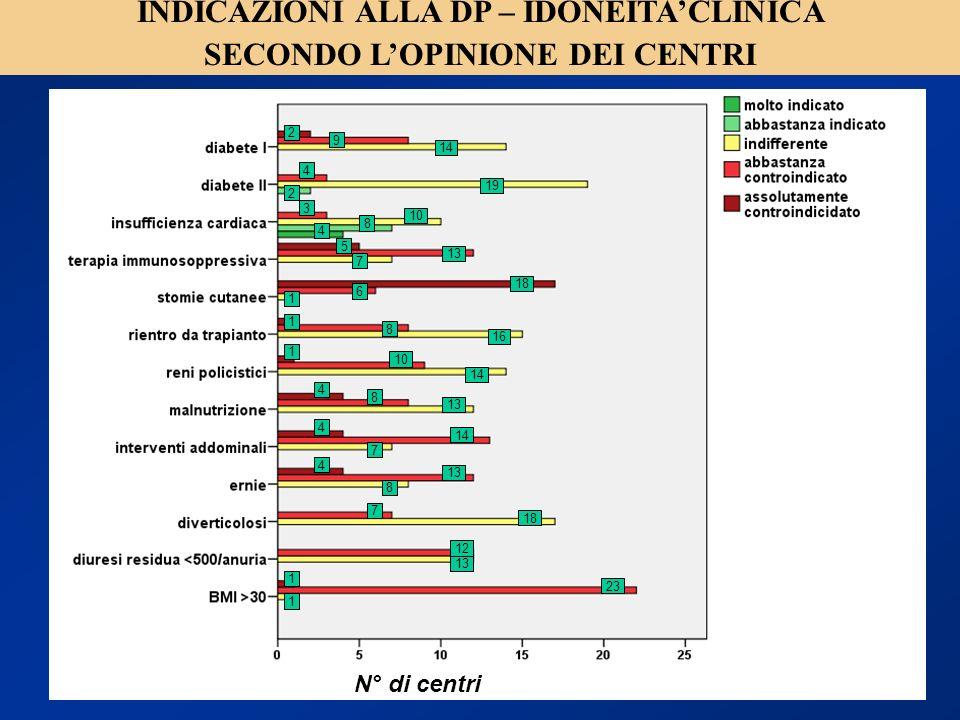 INDICAZIONI ALLA DP – IDONEITA'CLINICA SECONDO L'OPINIONE DEI CENTRI
