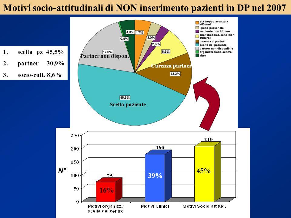 Motivi socio-attitudinali di NON inserimento pazienti in DP nel 2007
