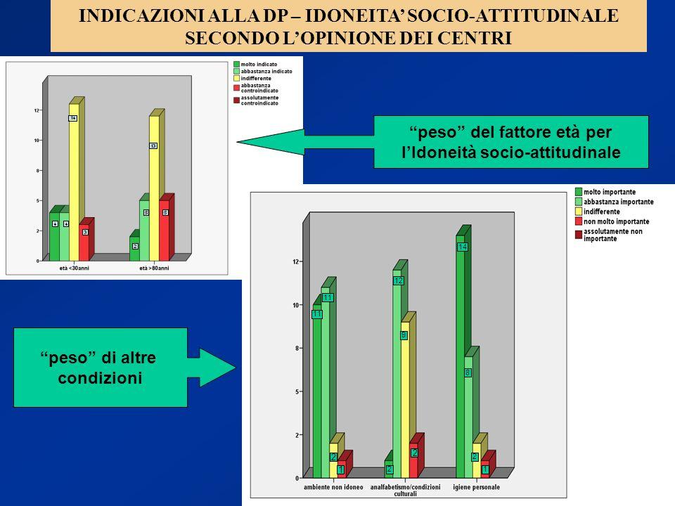 INDICAZIONI ALLA DP – IDONEITA' SOCIO-ATTITUDINALE