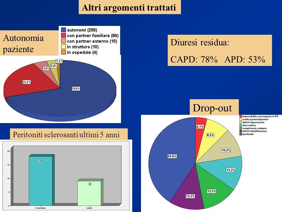 Drop-out Altri argomenti trattati Autonomia paziente Diuresi residua: