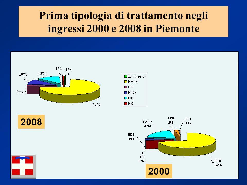 Prima tipologia di trattamento negli ingressi 2000 e 2008 in Piemonte
