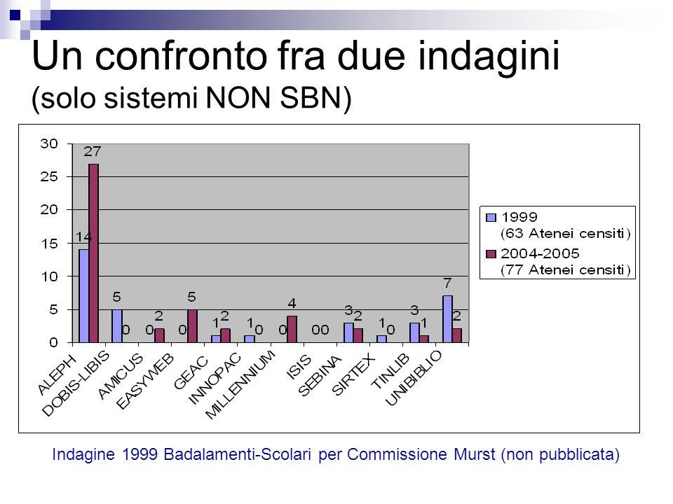 Un confronto fra due indagini (solo sistemi NON SBN)