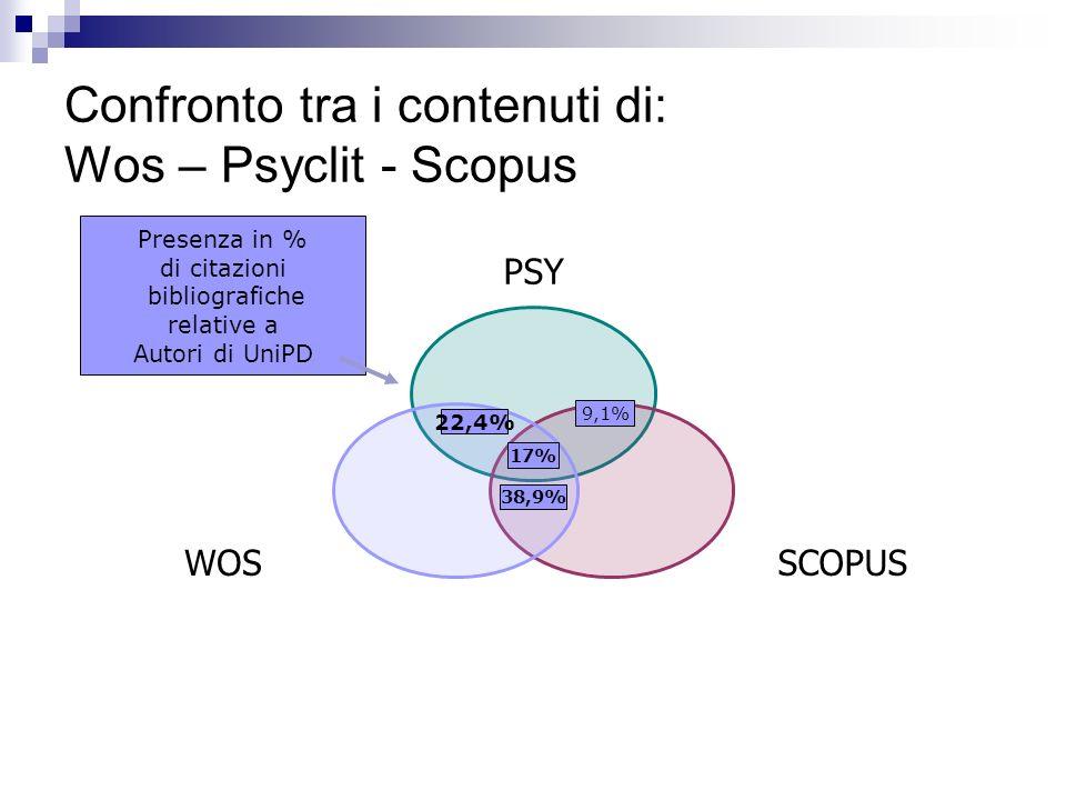 Confronto tra i contenuti di: Wos – Psyclit - Scopus