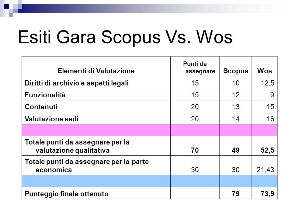 Esiti Gara Scopus Vs. Wos