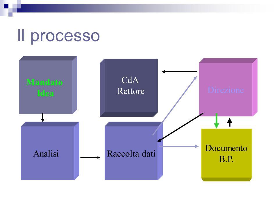 Il processo CdA Rettore Mandato Idea Direzione Analisi Raccolta dati
