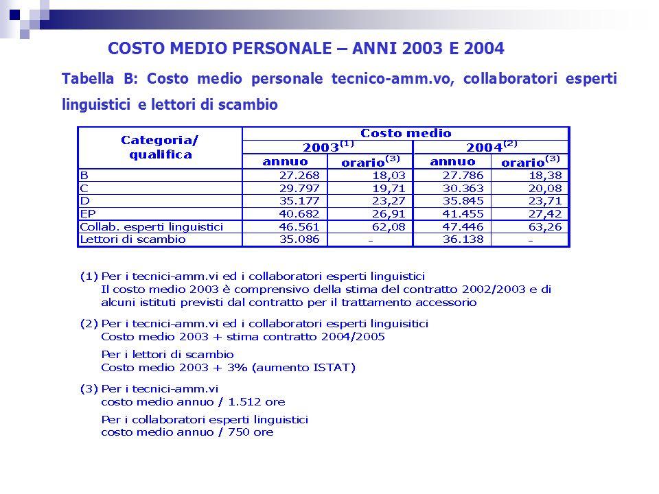 COSTO MEDIO PERSONALE – ANNI 2003 E 2004