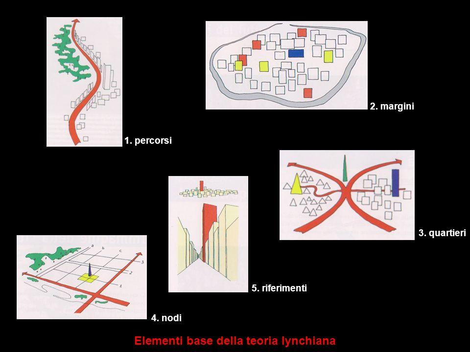 Elementi base della teoria lynchiana
