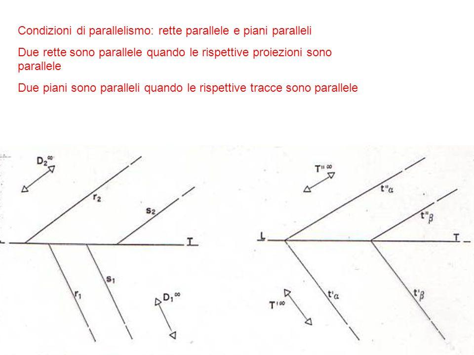 Condizioni di parallelismo: rette parallele e piani paralleli