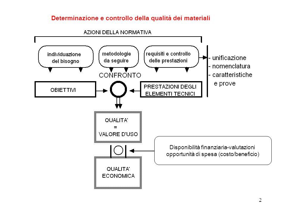 Determinazione e controllo della qualità dei materiali