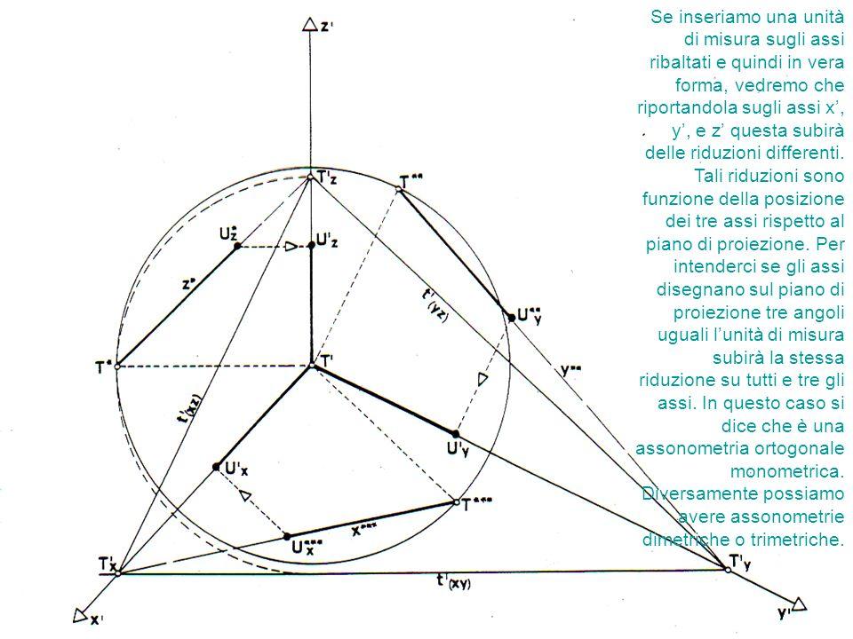 Se inseriamo una unità di misura sugli assi ribaltati e quindi in vera forma, vedremo che riportandola sugli assi x', y', e z' questa subirà delle riduzioni differenti.