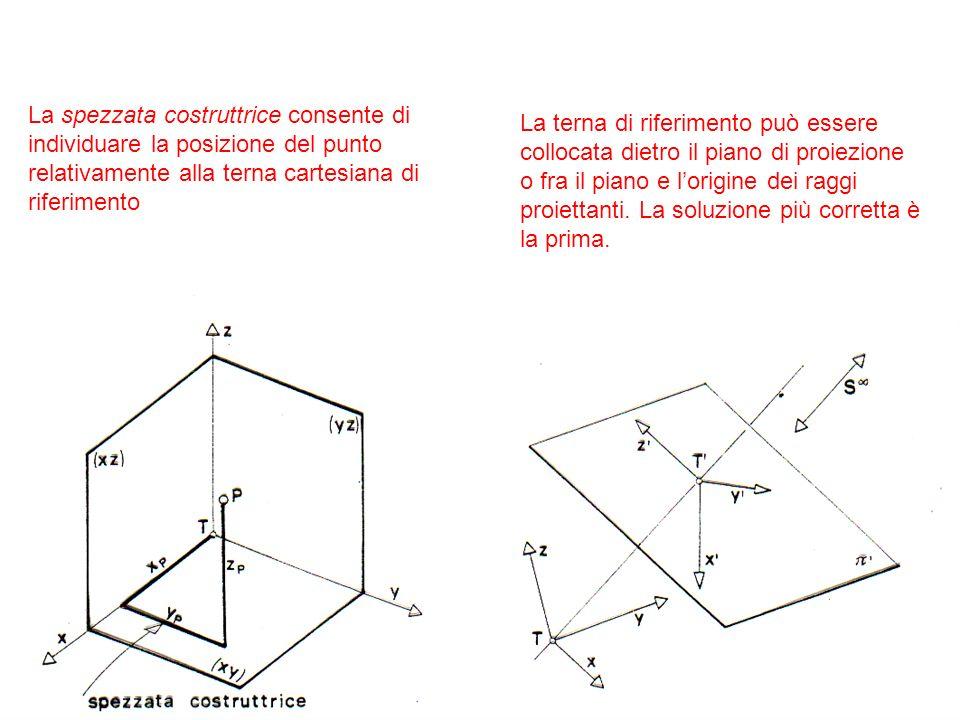 La spezzata costruttrice consente di individuare la posizione del punto relativamente alla terna cartesiana di riferimento
