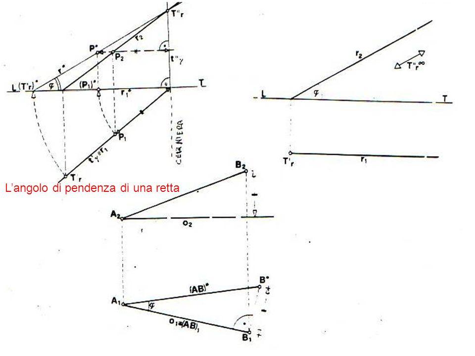 L'angolo di pendenza di una retta