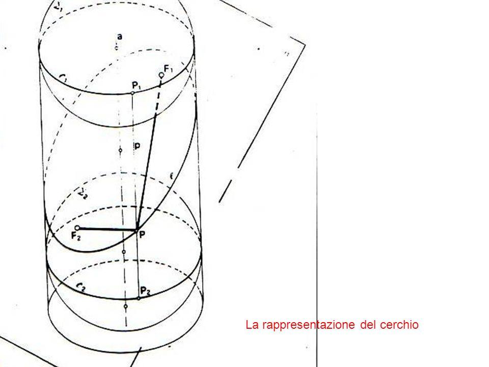 La rappresentazione del cerchio