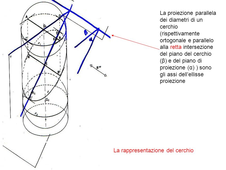 La proiezione parallela dei diametri di un cerchio (rispettivamente ortogonale e parallelo alla retta intersezione del piano del cerchio (β) e del piano di proiezione (α) ) sono gli assi dell'ellisse proiezione